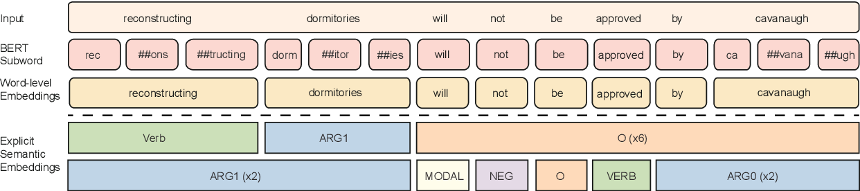 Figure 3 for Semantics-aware BERT for Language Understanding