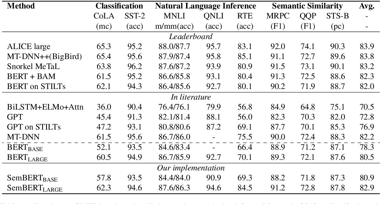 Figure 2 for Semantics-aware BERT for Language Understanding