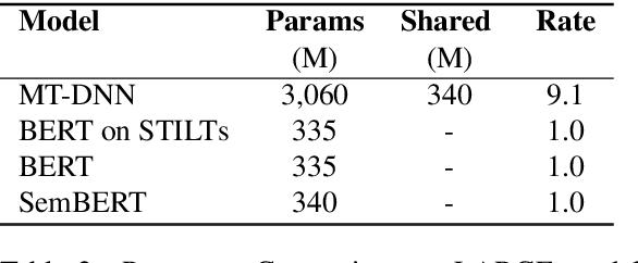 Figure 4 for Semantics-aware BERT for Language Understanding