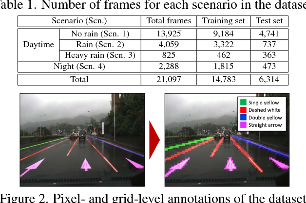 Figure 2 for VPGNet: Vanishing Point Guided Network for Lane and Road Marking Detection and Recognition