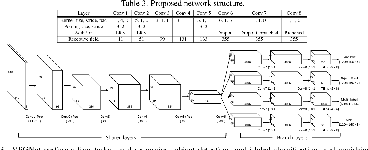 Figure 4 for VPGNet: Vanishing Point Guided Network for Lane and Road Marking Detection and Recognition