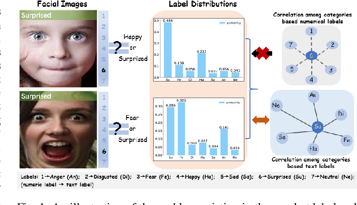 Figure 1 for Label Distribution Amendment with Emotional Semantic Correlations for Facial Expression Recognition