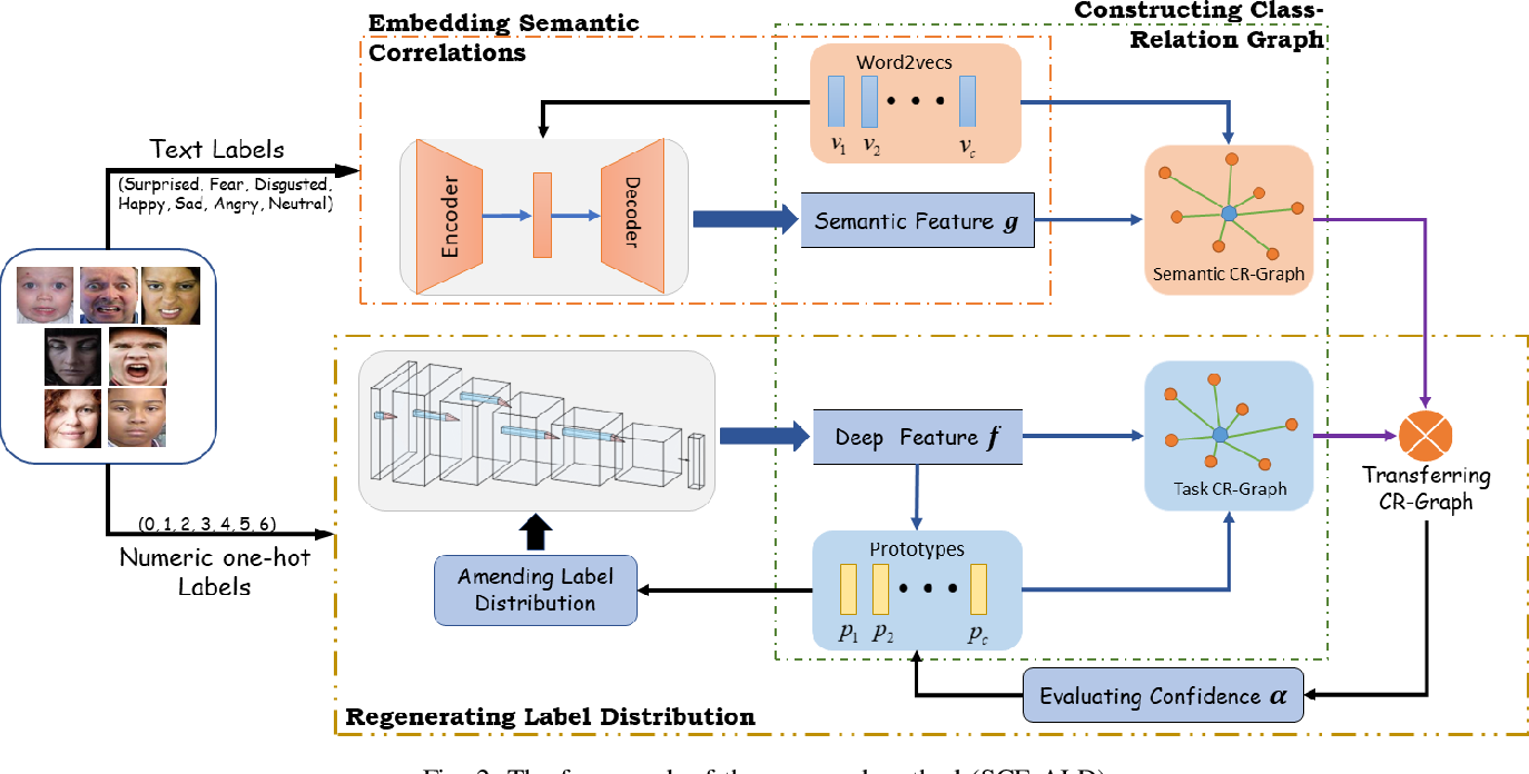 Figure 2 for Label Distribution Amendment with Emotional Semantic Correlations for Facial Expression Recognition