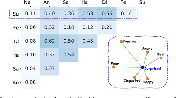 Figure 3 for Label Distribution Amendment with Emotional Semantic Correlations for Facial Expression Recognition