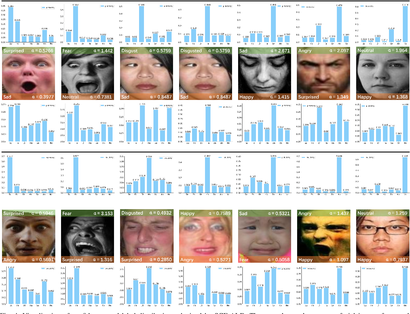 Figure 4 for Label Distribution Amendment with Emotional Semantic Correlations for Facial Expression Recognition