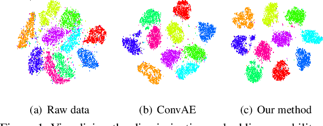 Figure 1 for Deep Spectral Clustering using Dual Autoencoder Network