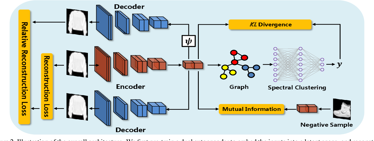 Figure 3 for Deep Spectral Clustering using Dual Autoencoder Network