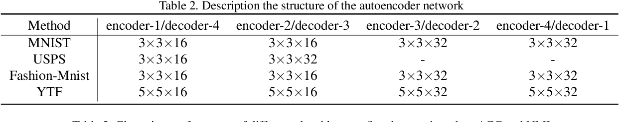 Figure 4 for Deep Spectral Clustering using Dual Autoencoder Network