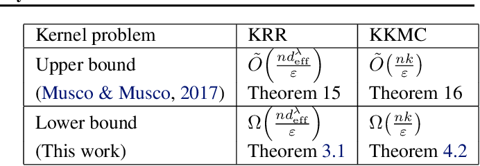 Figure 1 for Tight Kernel Query Complexity of Kernel Ridge Regression and Kernel $k$-means Clustering