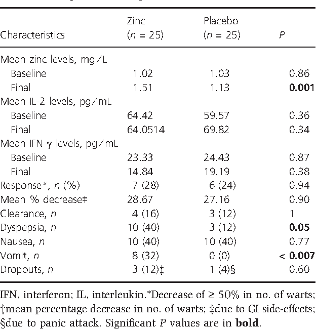Oral zinc sulfate for unresponsive cutaneous viral warts