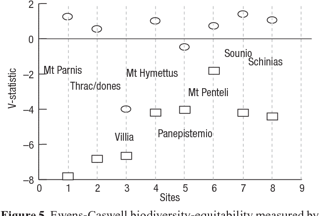 Figure 5 from Insect biodiversity reduction of pinewoods in southern