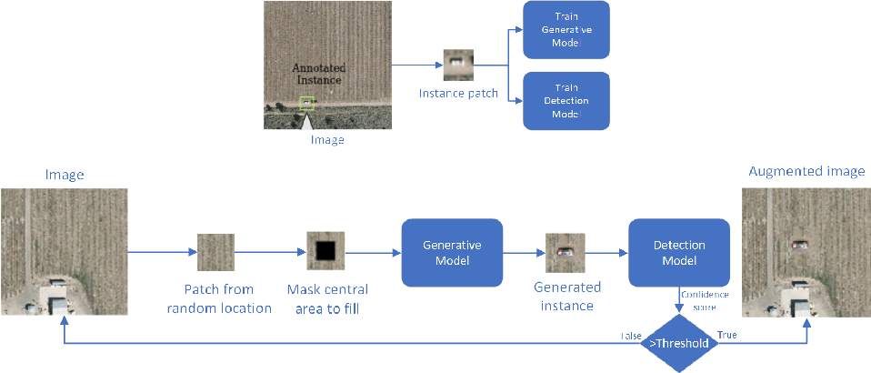 Figure 1 for Generative Data Augmentation for Vehicle Detection in Aerial Images