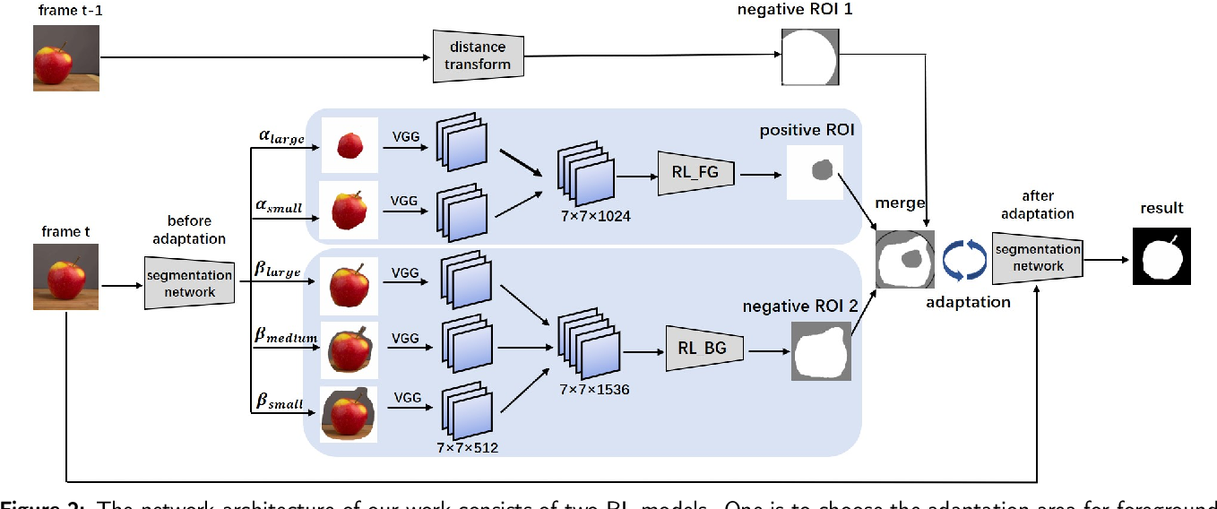 Figure 3 for Adaptive ROI Generation for Video Object Segmentation Using Reinforcement Learning