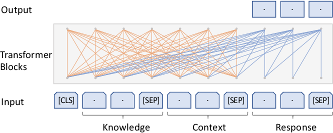 Figure 3 for Learning to Select External Knowledge with Multi-Scale Negative Sampling