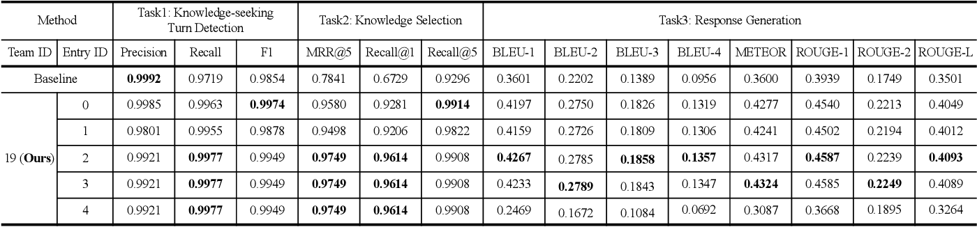 Figure 4 for Learning to Select External Knowledge with Multi-Scale Negative Sampling
