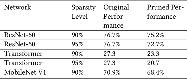 Figure 4 for SparseRT: Accelerating Unstructured Sparsity on GPUs for Deep Learning Inference