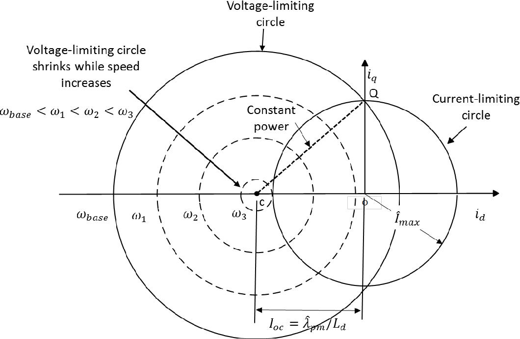 Flux Weakening Control For Permanent Magnet Synchronous Motors Based