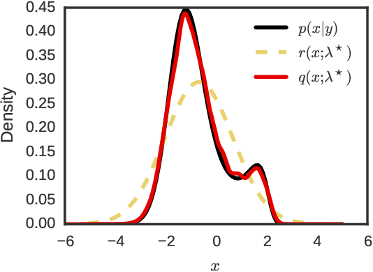 Figure 2 for Variational Sequential Monte Carlo