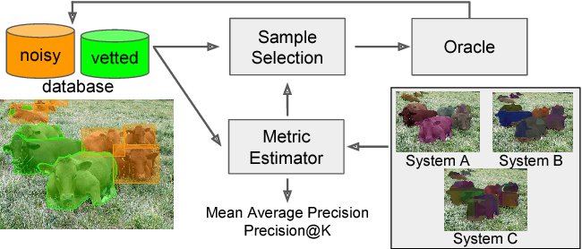 Figure 1 for Active Testing: An Efficient and Robust Framework for Estimating Accuracy