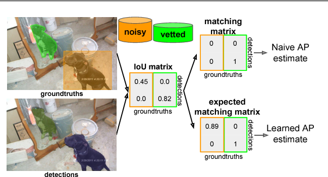 Figure 3 for Active Testing: An Efficient and Robust Framework for Estimating Accuracy