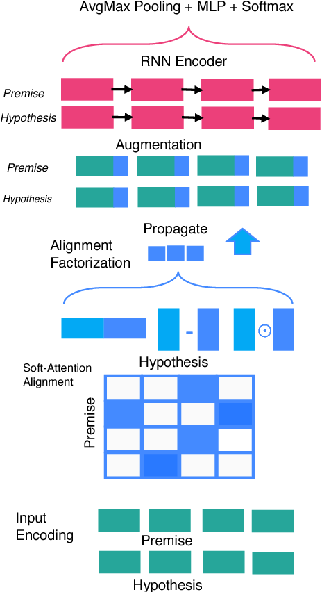 Figure 1 for Compare, Compress and Propagate: Enhancing Neural Architectures with Alignment Factorization for Natural Language Inference