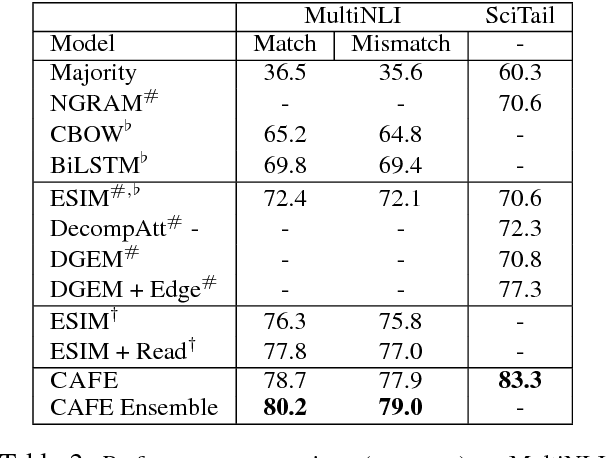 Figure 3 for Compare, Compress and Propagate: Enhancing Neural Architectures with Alignment Factorization for Natural Language Inference
