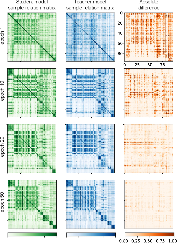 Figure 4 for Semi-supervised Medical Image Classification with Relation-driven Self-ensembling Model