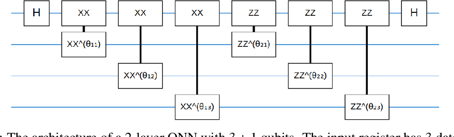 Figure 1 for Negational Symmetry of Quantum Neural Networks for Binary Pattern Classification