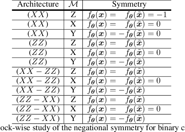 Figure 2 for Negational Symmetry of Quantum Neural Networks for Binary Pattern Classification