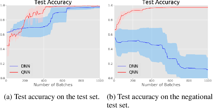Figure 3 for Negational Symmetry of Quantum Neural Networks for Binary Pattern Classification