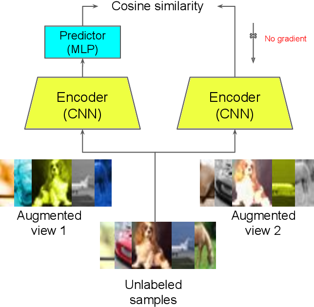Figure 3 for Reducing Label Effort: Self-Supervised meets Active Learning