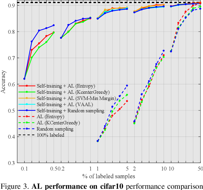 Figure 4 for Reducing Label Effort: Self-Supervised meets Active Learning