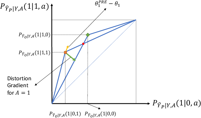 Figure 4 for Impact of Data Processing on Fairness in Supervised Learning