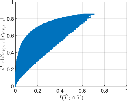 Figure 1 for Impact of Data Processing on Fairness in Supervised Learning
