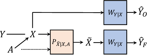 Figure 2 for Impact of Data Processing on Fairness in Supervised Learning