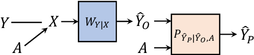 Figure 3 for Impact of Data Processing on Fairness in Supervised Learning