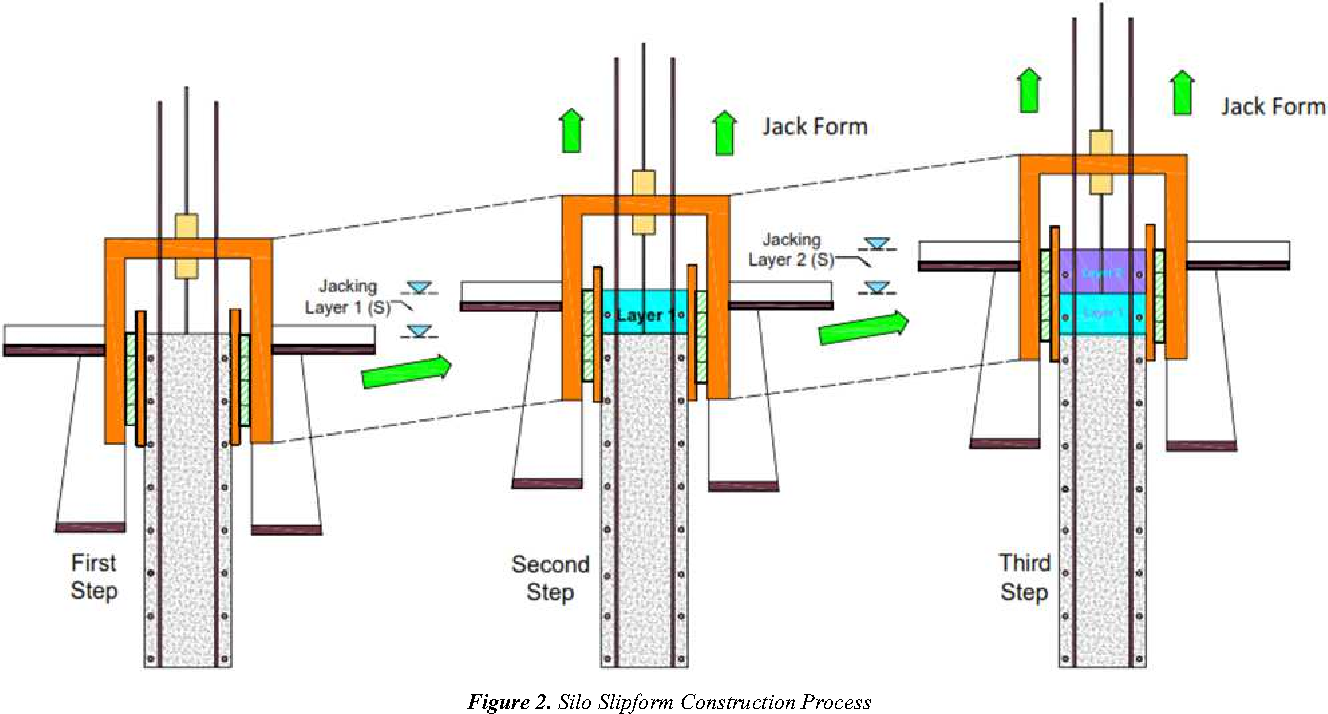 Figure 2 From Simulation Analysis For Schedule And
