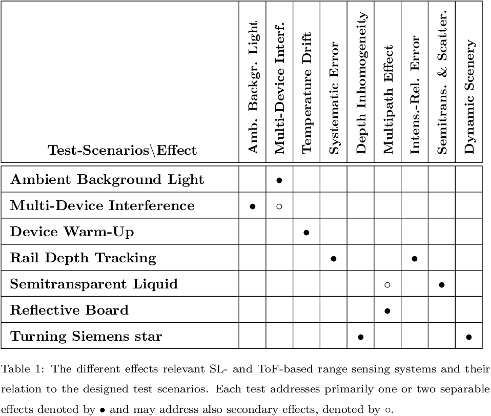 Figure 2 for Kinect Range Sensing: Structured-Light versus Time-of-Flight Kinect