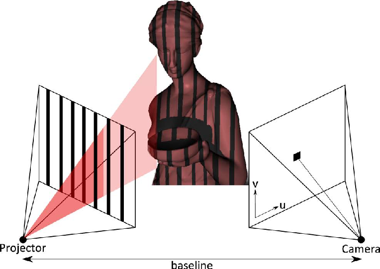 Figure 1 for Kinect Range Sensing: Structured-Light versus Time-of-Flight Kinect