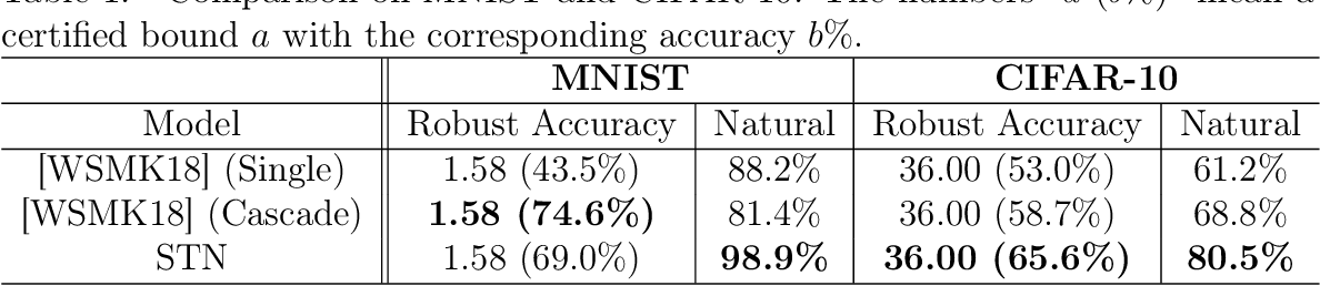 Figure 2 for Second-Order Adversarial Attack and Certifiable Robustness