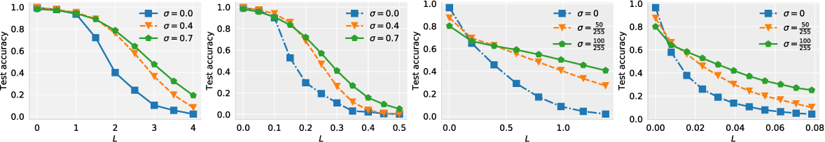 Figure 4 for Second-Order Adversarial Attack and Certifiable Robustness