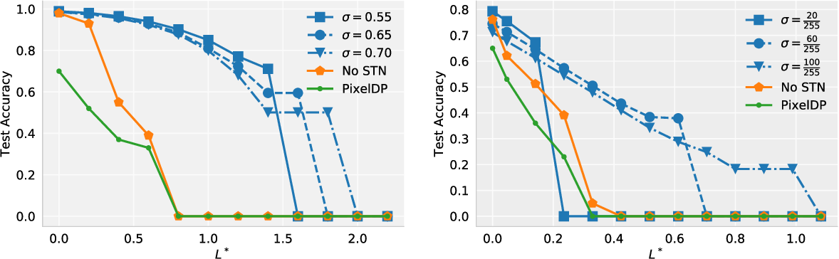 Figure 1 for Second-Order Adversarial Attack and Certifiable Robustness