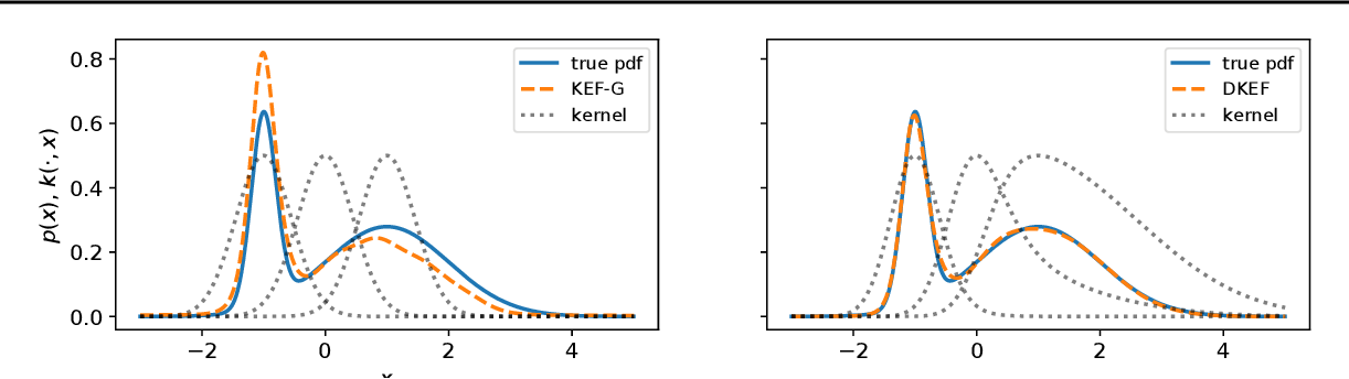 Figure 1 for Learning deep kernels for exponential family densities
