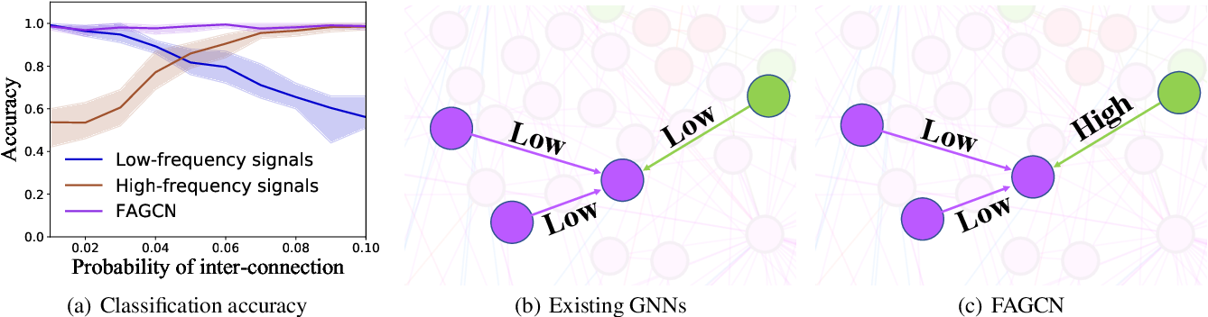 Figure 1 for Beyond Low-frequency Information in Graph Convolutional Networks