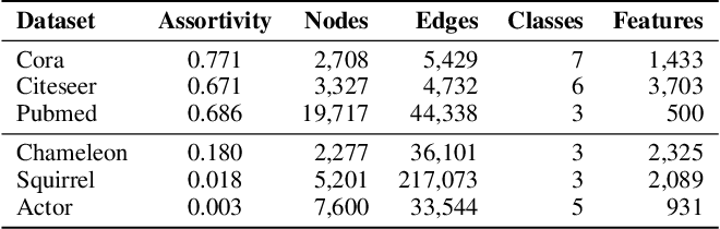 Figure 2 for Beyond Low-frequency Information in Graph Convolutional Networks