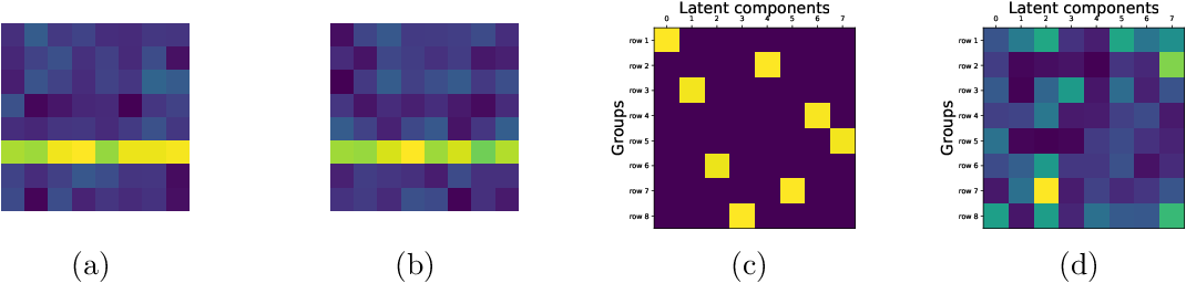 Figure 3 for Interpretable VAEs for nonlinear group factor analysis