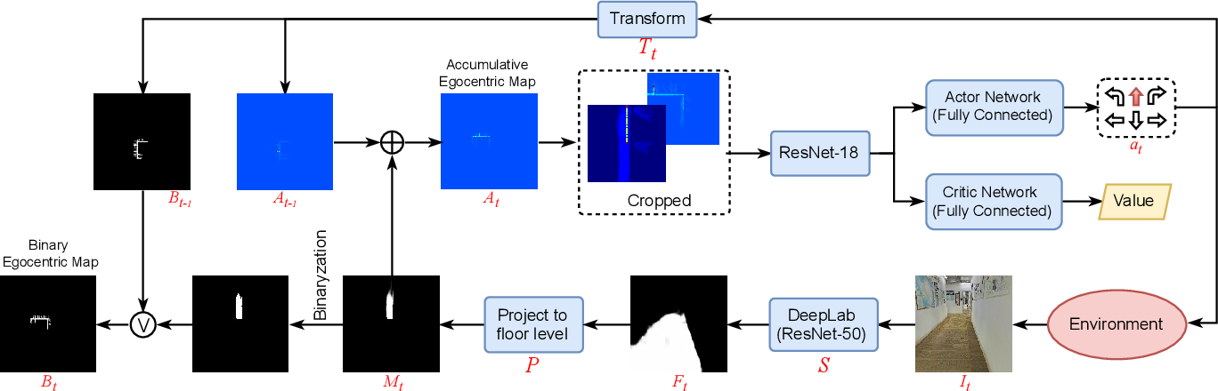 Figure 1 for Learning Autonomous Exploration and Mapping with Semantic Vision