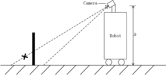 Figure 3 for Learning Autonomous Exploration and Mapping with Semantic Vision
