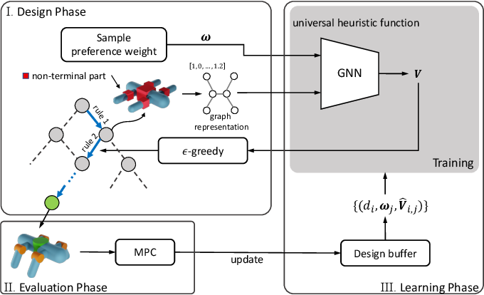 Figure 3 for Multi-Objective Graph Heuristic Search for Terrestrial Robot Design