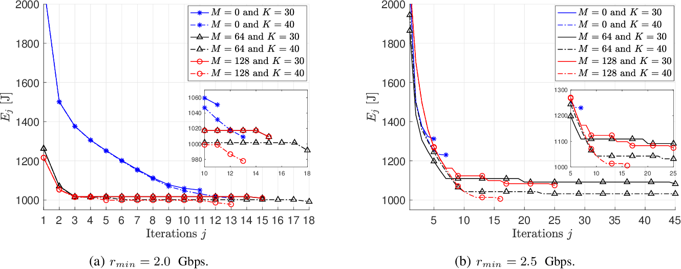 Figure 4 for QoS Aware Robot Trajectory Optimization with IRS-Assisted Millimeter-Wave Communications